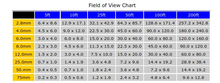 Image result for cctv lens chart