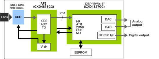 Sony Effio lens and output info