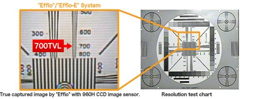 True captured images by Sony Effio sensor